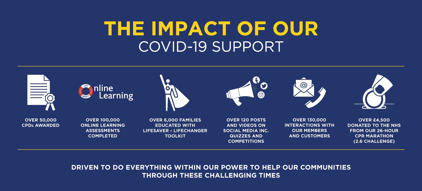 Committed to supporting our industry and our lifesaving and lifeguarding communities through COVID-19 (coronavirus).